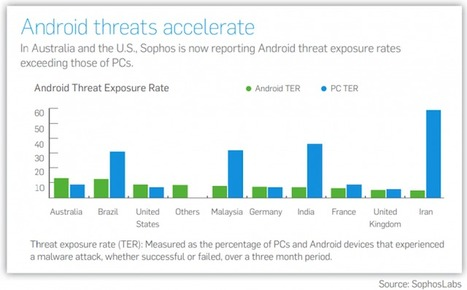 Sophos Names 2012 The Year Of Android And OS X Threats | From the Apple Orchard | Scoop.it