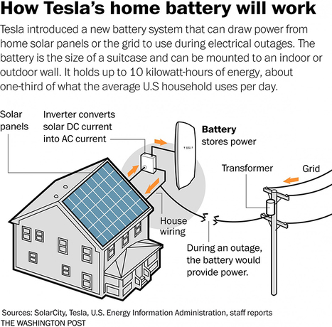 Tesla's Powerwall: A Green Gateway to Clean Energy or Too Ahead of its Time?   Lauri's Environment Scope   Scoop.it