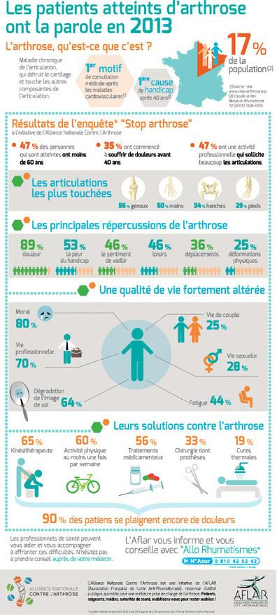 Infographie : enquête nationale sur l'arthrose   data-visualisation   Scoop.it
