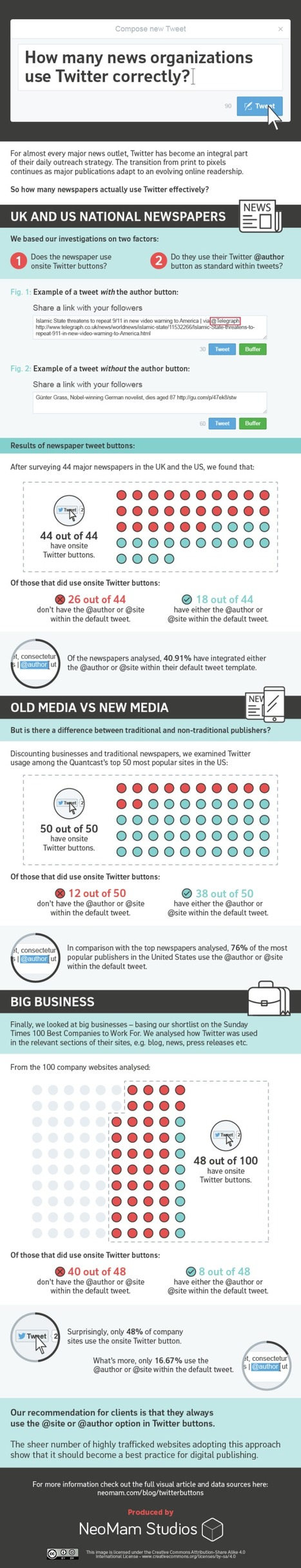 Are News Organizations Using Twitter Effectively? #Infographic | MarketingHits | Scoop.it