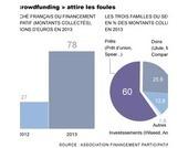 La France veut accélérer l'essor du « crowdfunding » | Maîtrise des risques, audit interne, fraudes | Scoop.it