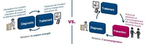 Le Big Data dans l'Assurance : une opportunité pour la relation client - Insurance speaker | Marketing, Relation client & Assurance | Scoop.it