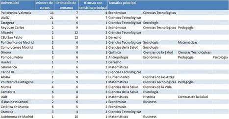Los MOOCs en las Universidades Españolas | Inteligencia Colectiva | Scoop.it