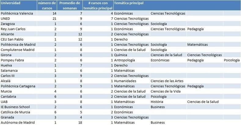 Servicio Público: Los MOOCs en las Universidades Españolas