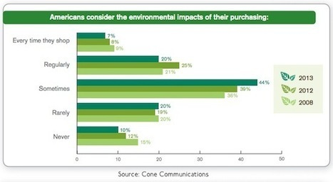 71% of Consumers Think Green When Purchasing | Sustainable Proc. | Scoop.it