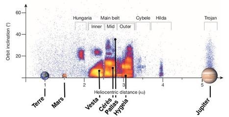 La ceinture principale d'astéroïdes et l'évolution du système solaire | Sciences | Scoop.it