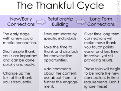The Importance Of Thanksgiving In SocialMedia | Social Media Article Sharing | Scoop.it
