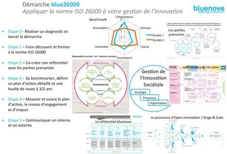 bluenove : Innovation Societale = Open Innovation + RSE + ISO26000 | Innovation responsable | Scoop.it
