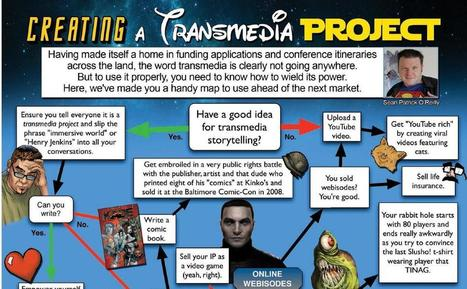 Infographic: Creating a transmedia project | Cross-media & Transmedia | Scoop.it