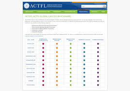 NCSSFL-ACTFL Global Can-Do Benchmarks | American Council on The Teaching of Foreign Languages | 21st Century TESOL Resources | Scoop.it
