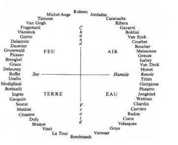 astrologie // Dernier hommage aux éléments | Documenter l'Imaginaire | Scoop.it