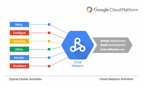 Google Launches Cloud Dataproc, A Managed Spark And Hadoop Big Data Service | EEDSP | Scoop.it
