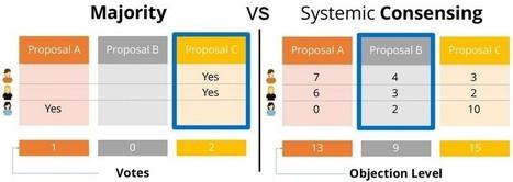 [Agile Tour 2014] Systemic Consensing Tool : Aider une équipe à se decider efficacement. | Technos Dev web et méthodes agiles | Scoop.it
