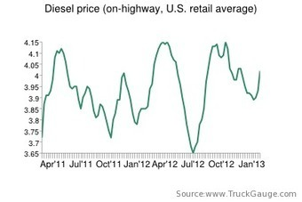 Diesel spikes 9 cents, back above $4 | Overdrive - Owner Operators Trucking Magazine | Transportation Management | Scoop.it