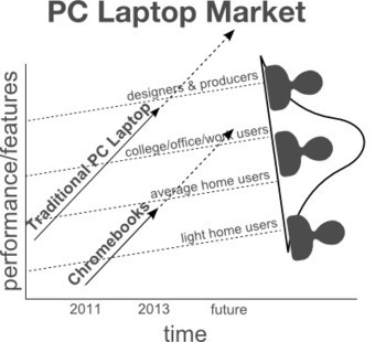 Why Chromebooks are Disruptive Innovations and What Microsoft Should Do About It   Managing Technology and Talent for Learning & Innovation   Scoop.it