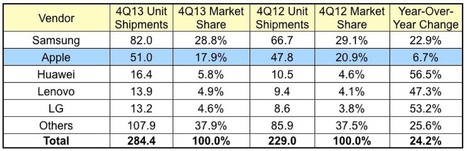 Apple Continues to Lose Smartphone Share, Gain Mobile Phone ... | Electronics and Internet | Scoop.it