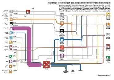 Flux d'énergie en Rhône-Alpes : une autre vision de l'énergie | Gestion des services aux usagers | Scoop.it