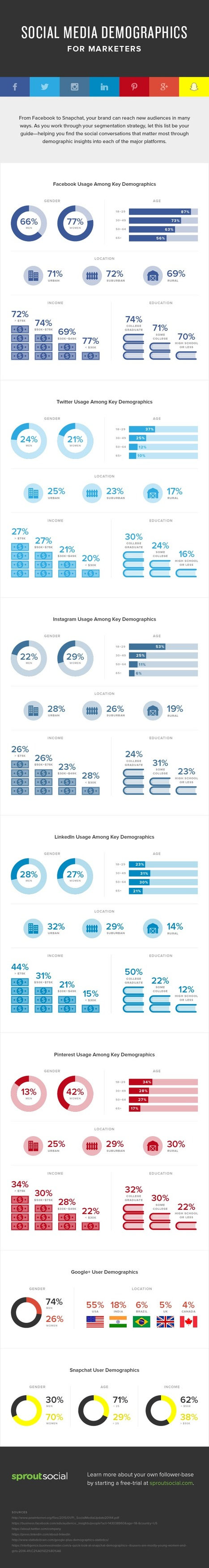 Who is On Facebook, LinkedIn, Pinterest, Snapchat and Other Networks? [Infographic] | digital marketing strategy | Scoop.it