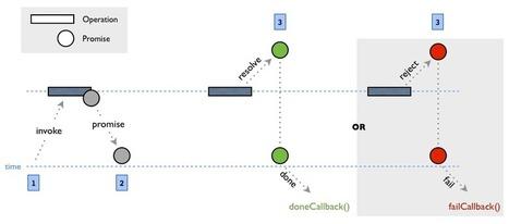 Promise-Based Validation | Nettuts+ | Web things (english) | Scoop.it