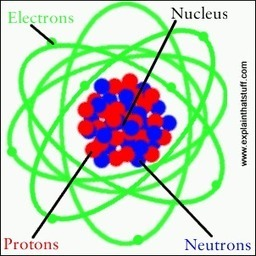Atoms - What are they? | What's inside them? | How are they made | spectroscopy | Scoop.it