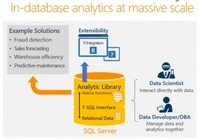 What is Coming in SQL Server 2016 for Business Intelligence | SQL Server BI Blog | Business Intelligence | Scoop.it