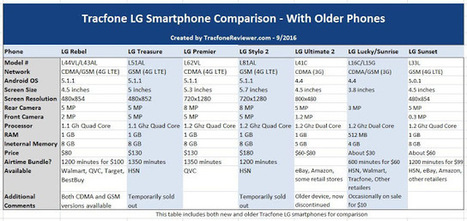 Tracfone LG Smartphone Comparison - LG Rebel vs Treasure vs Premier vs Stylo 2 | Tracfone Reviews and Promo Codes | Scoop.it
