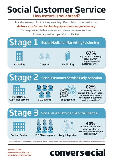 Customers Still Prefer The Telephone, Email And Even FAQs Over Social Media For Support [STUDY] - AllTwitter | AllAtwitter | Scoop.it