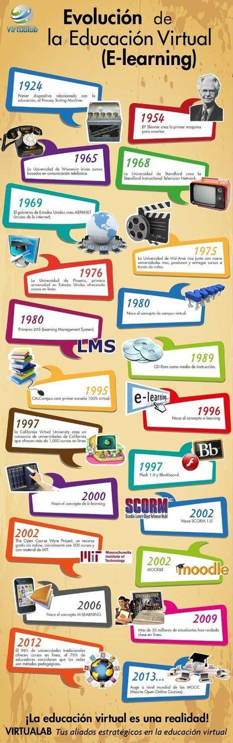 La evolución de la educación virtual   Educación   Scoop.it