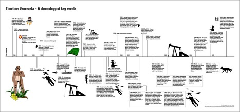 Venezuelas Timeline | Venezuela; Deion Wall | Scoop.it