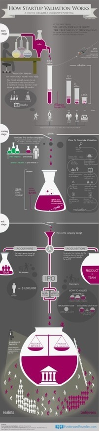How Startup Valuation Works [infographic] | Entrepreneurship in the World | Scoop.it