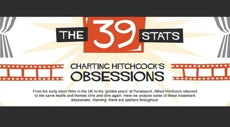 Visualistan: The 39 Stats Charting Hitchcock's Obsessions [Infographic] | Latest Infographics | Scoop.it