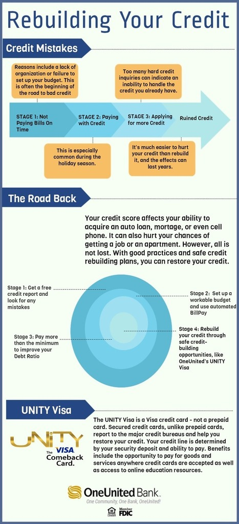 Rebuild Your Credit (Infographic) | The Premier Bank for Urban Communities - OneUnited Bank | OneUnited Bank Blogs & Info | Scoop.it
