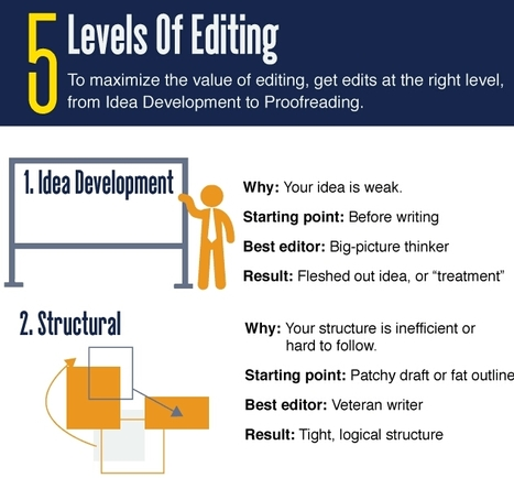 Your guide to the five levels of editing - without bullshit | Public Relations & Social Media Insight | Scoop.it