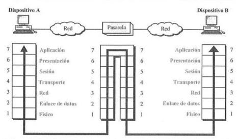 Dispositivos de  red e interconexión de redes (s.f.) | Administración de Sistemas Operativos | Scoop.it