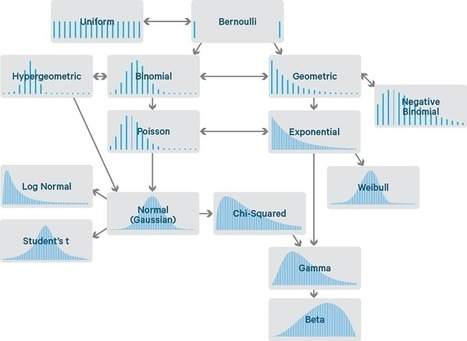 Common Probability Distributions: The Data Scientist's Crib Sheet - Cloudera Engineering Blog | Data Management Thread | Scoop.it