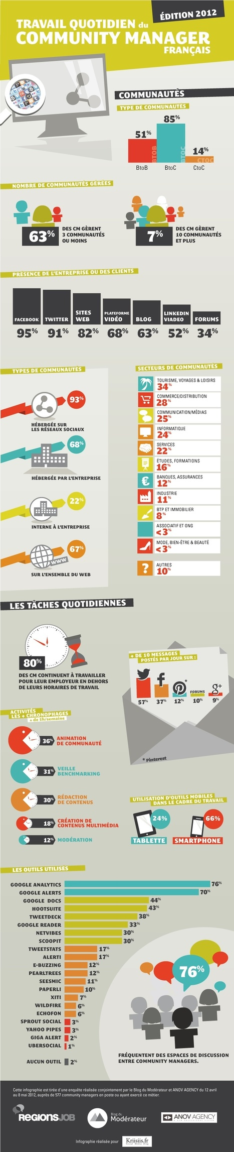 Le travail quotidien du Community Manager français | Evolution du travail | Scoop.it