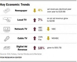 Sobre el estudio anual de Pew Research...> The State of the News Media 2015 | Comunicación inteligente | Scoop.it