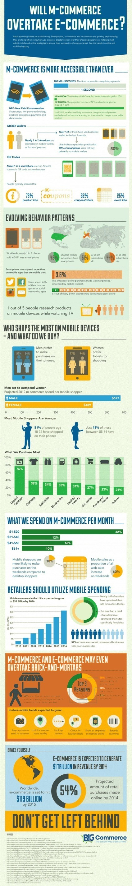 [Infographie] Le M-commerce va-t-il rattraper l'E-commerce ? - Websourcing.fr | E-Commerce M-Commerce T-Commerce | Scoop.it