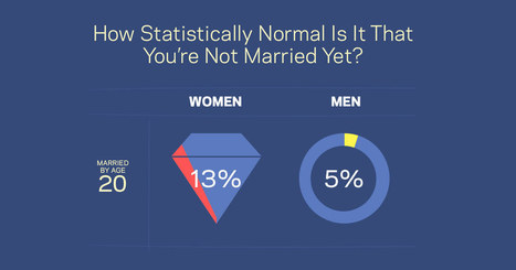 How Many American Women Are Married Before 30? | marriage | Scoop.it