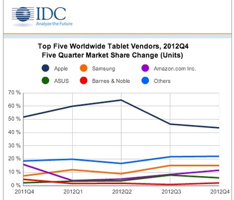 Tablet Shipments Soar to Record Levels During Strong Holiday Quarter | Floqr Mobile News | Scoop.it