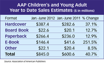 Children's Sales Soar in the First Half of 2012 | Publishing Digital Book Apps for Kids | Scoop.it