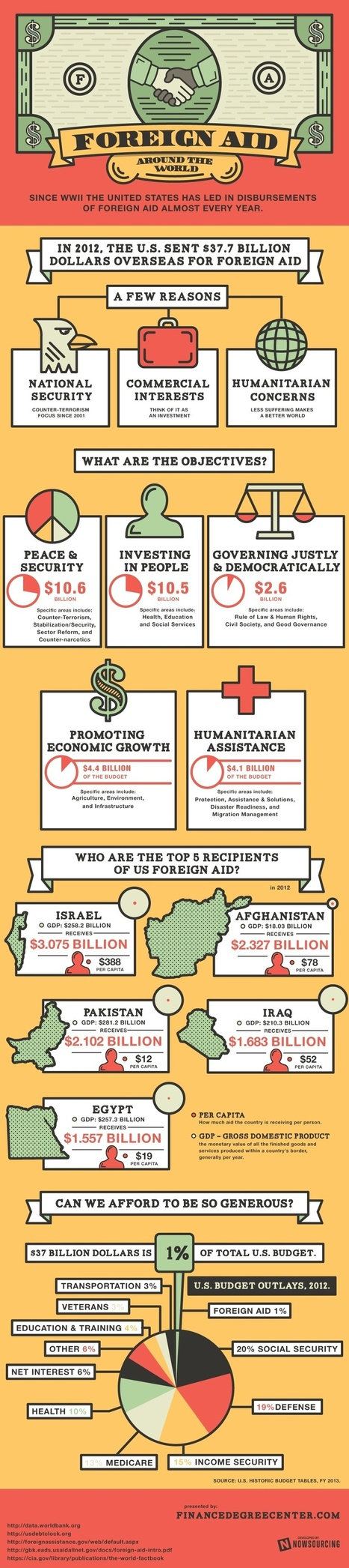 U.S. Foreign Aid Around the World [Infographic] | Gov & Law - Casey Appel | Scoop.it