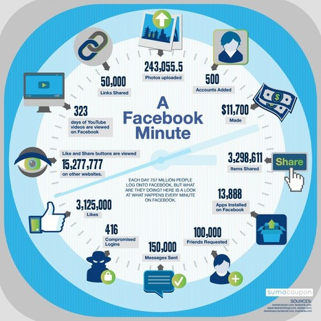 What Happens In A Facebook Minute | infographic | visualizing social media | Scoop.it
