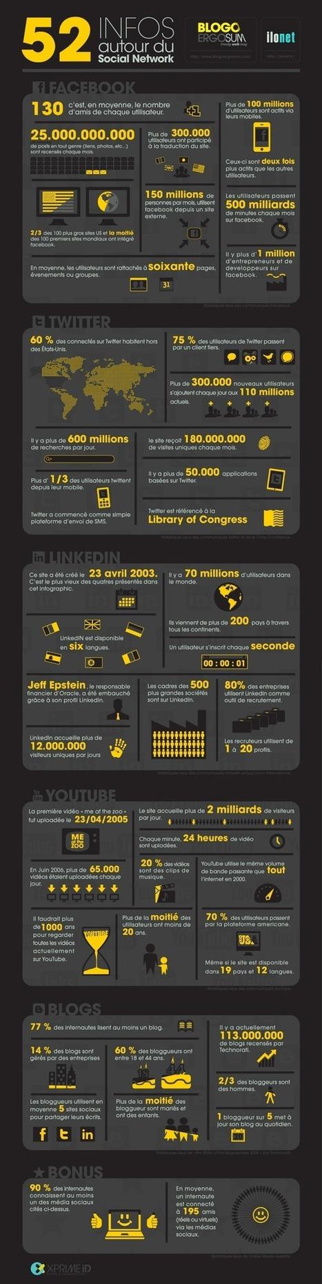 Les chiffres des réseaux sociaux dans le monde | Evolution Internet et technologique | Scoop.it
