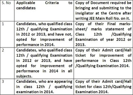Document required entering in JEE Main 2014 exam | JEE Main 2014 Answer Key Results Cutoff | Scoop.it