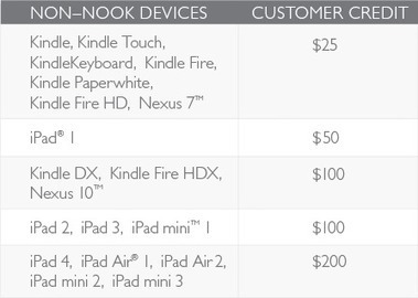Barnes and Noble Wants your Old Kindles and iPads | Pobre Gutenberg | Scoop.it