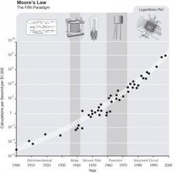 LES TECHNOLOGIES VONT CHANGER LE MONDE | Post-Sapiens, les êtres technologiques | Scoop.it