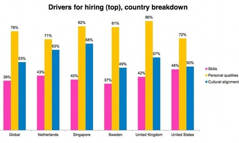 Does personality trump skills when it comes a job? | Kickin' Kickers | Scoop.it