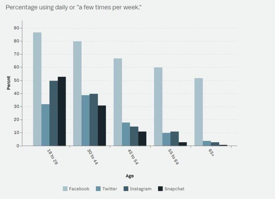 Étude : l'usage des smartphones et des réseaux sociaux selon les générations | Les Médias Sociaux pour l'entreprise | Scoop.it