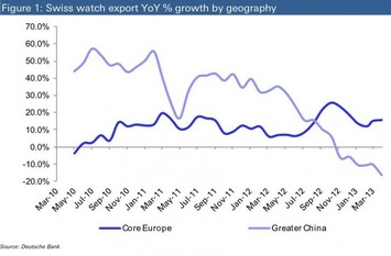 The State Of The Chinese Economy In One Chart Of Luxury Watch Sales | Travel Retail | Scoop.it
